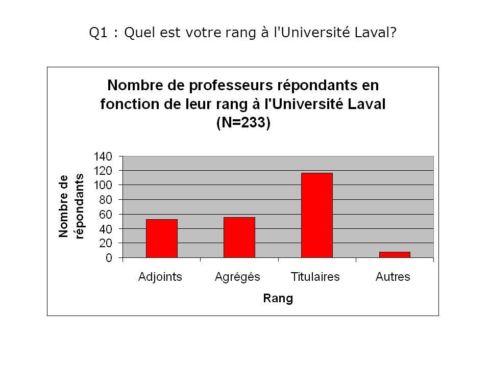 Q1 : Quel est votre rang à l Université Laval