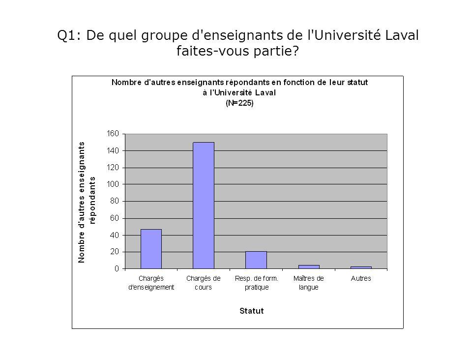 Q1: De quel groupe d enseignants de l Université Laval faites-vous partie