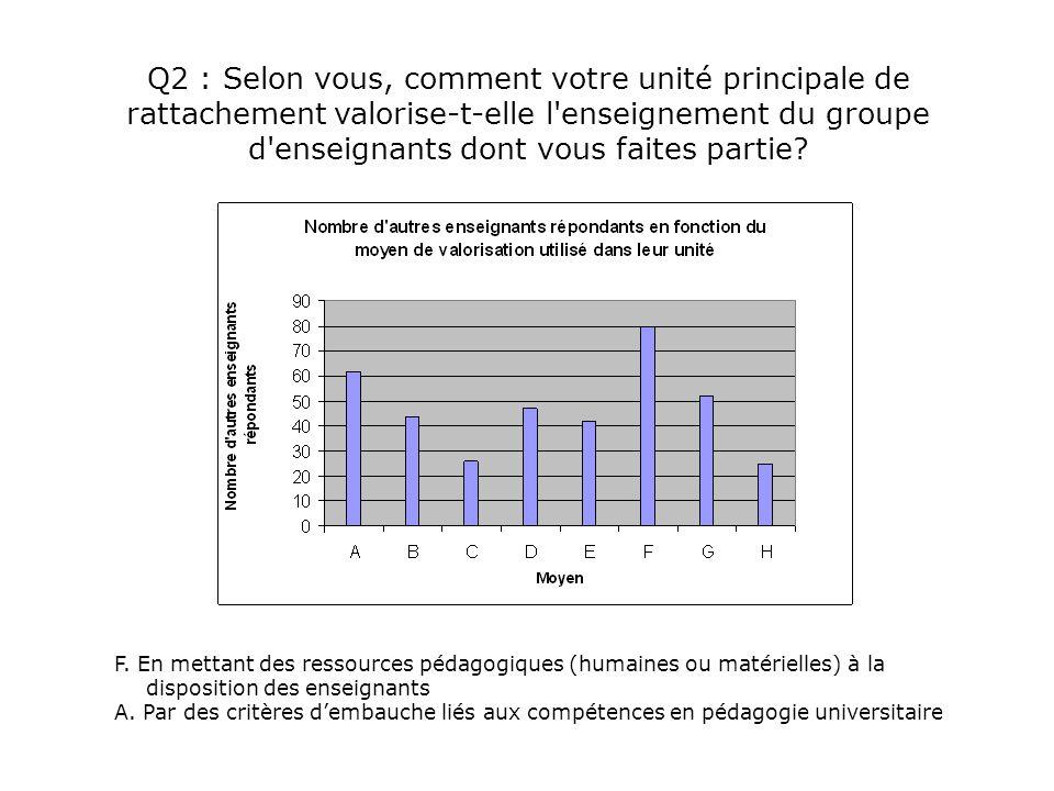 Q2 : Selon vous, comment votre unité principale de rattachement valorise-t-elle l'enseignement du groupe d'enseignants dont vous faites partie? F. En