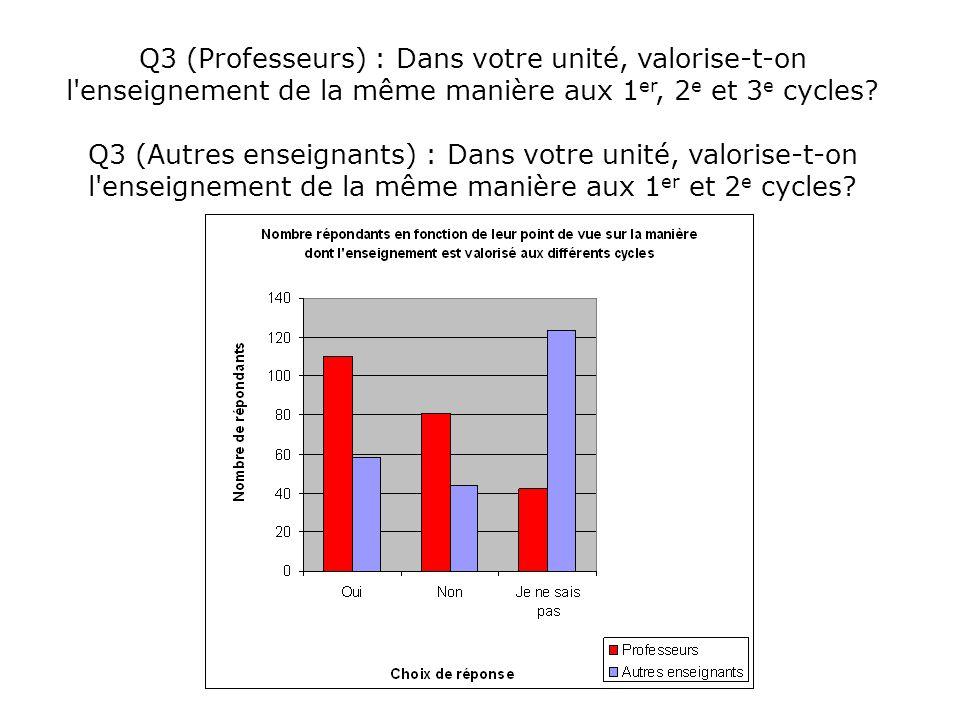 Q3 (Professeurs) : Dans votre unité, valorise-t-on l'enseignement de la même manière aux 1 er, 2 e et 3 e cycles? Q3 (Autres enseignants) : Dans votre