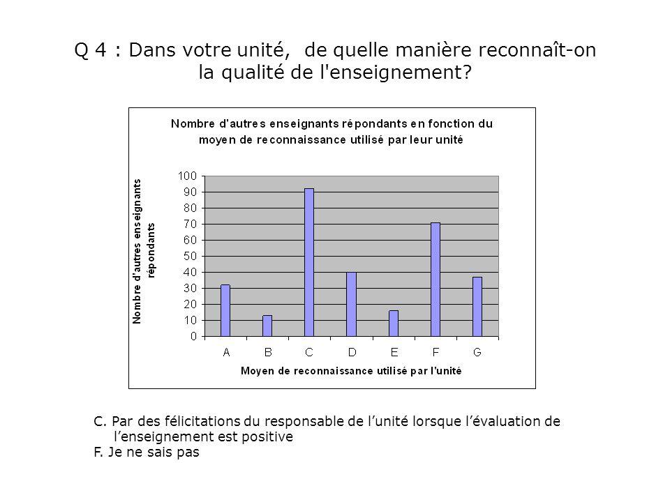 Q 4 : Dans votre unité, de quelle manière reconnaît-on la qualité de l'enseignement? C. Par des félicitations du responsable de l'unité lorsque l'éval