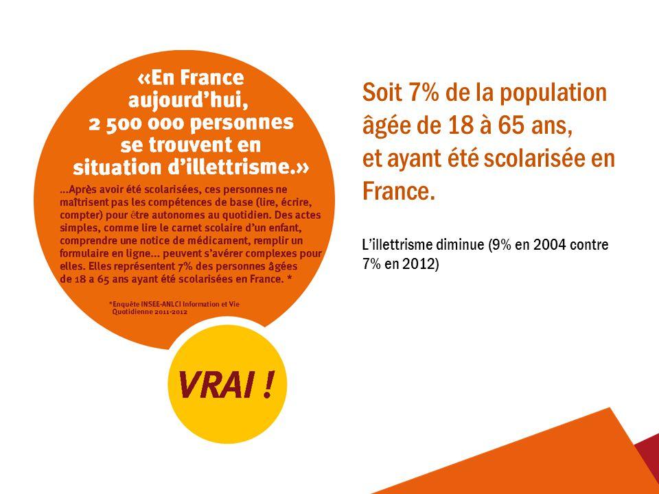 Soit 7% de la population âgée de 18 à 65 ans, et ayant été scolarisée en France. L'illettrisme diminue (9% en 2004 contre 7% en 2012)