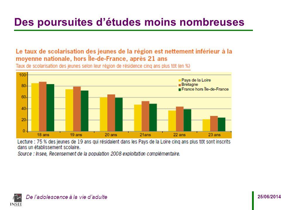 25/06/2014 De l'adolescence à la vie d'adulte Des poursuites d'études moins nombreuses