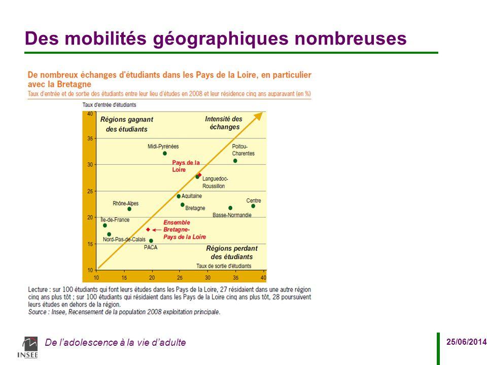 25/06/2014 De l'adolescence à la vie d'adulte Des mobilités géographiques nombreuses