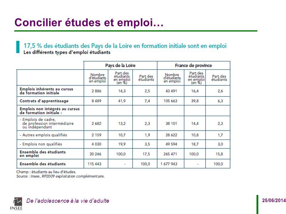 25/06/2014 De l'adolescence à la vie d'adulte Concilier études et emploi…
