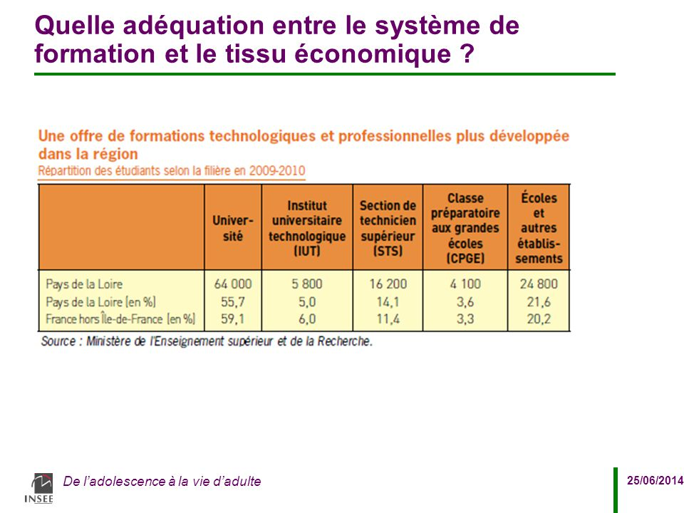 25/06/2014 De l'adolescence à la vie d'adulte Quelle adéquation entre le système de formation et le tissu économique ?