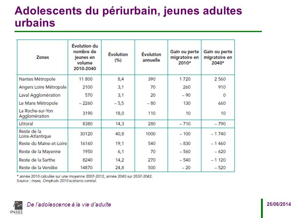 25/06/2014 De l'adolescence à la vie d'adulte Adolescents du périurbain, jeunes adultes urbains