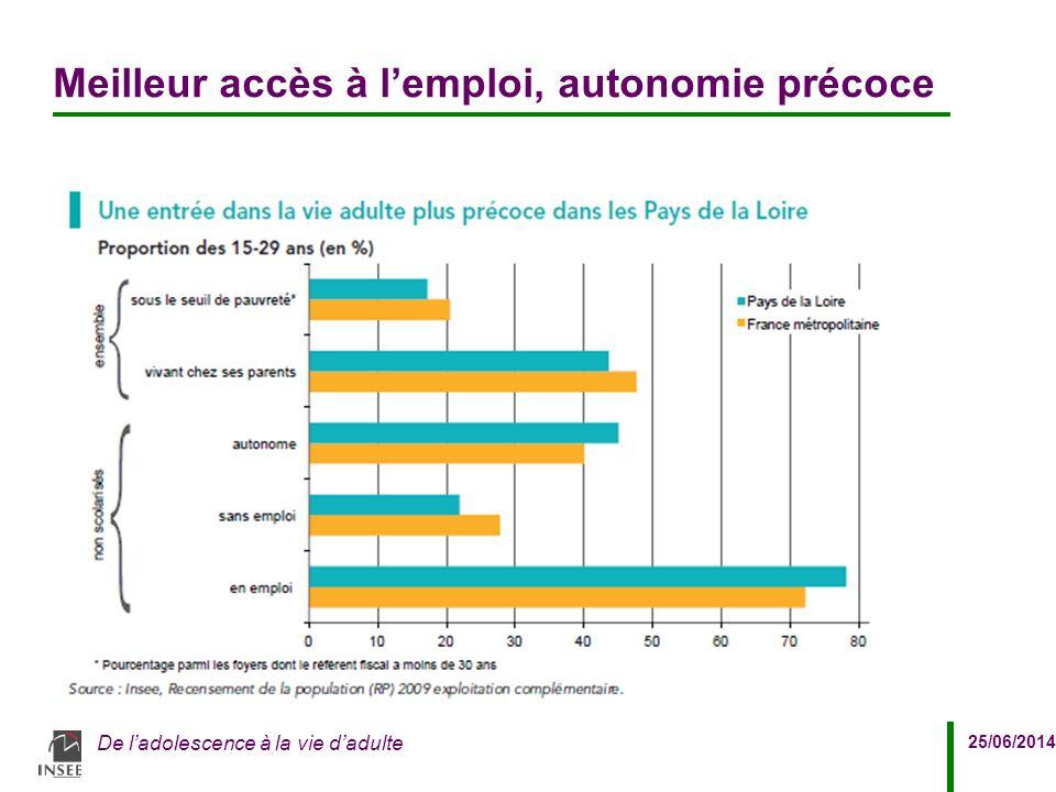 25/06/2014 De l'adolescence à la vie d'adulte Meilleur accès à l'emploi, autonomie précoce