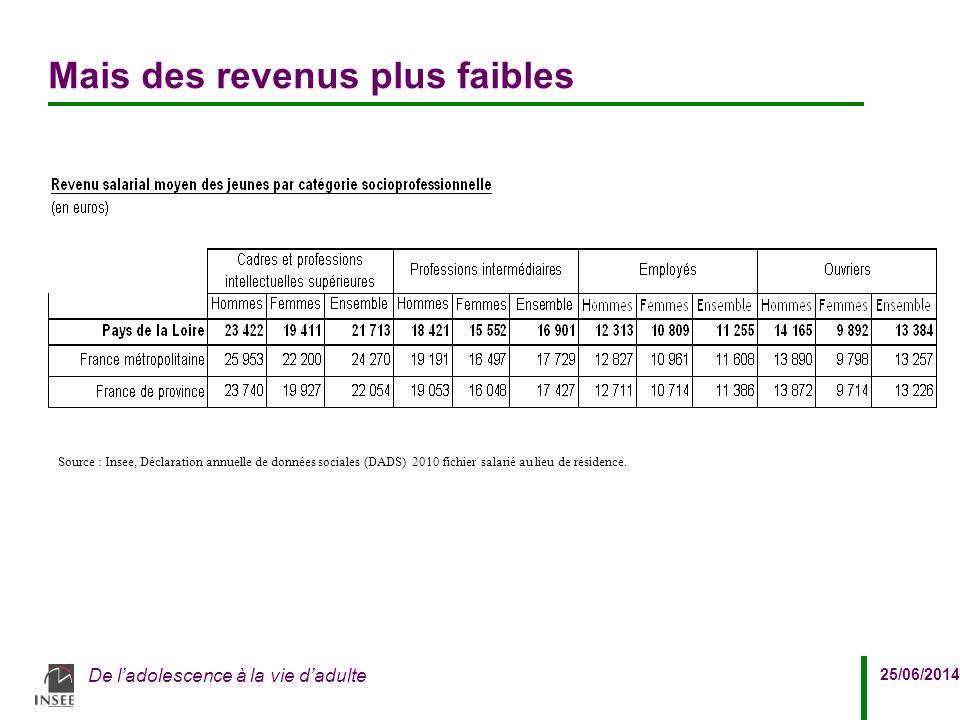 25/06/2014 De l'adolescence à la vie d'adulte Mais des revenus plus faibles Source : Insee, Déclaration annuelle de données sociales (DADS) 2010 fichi