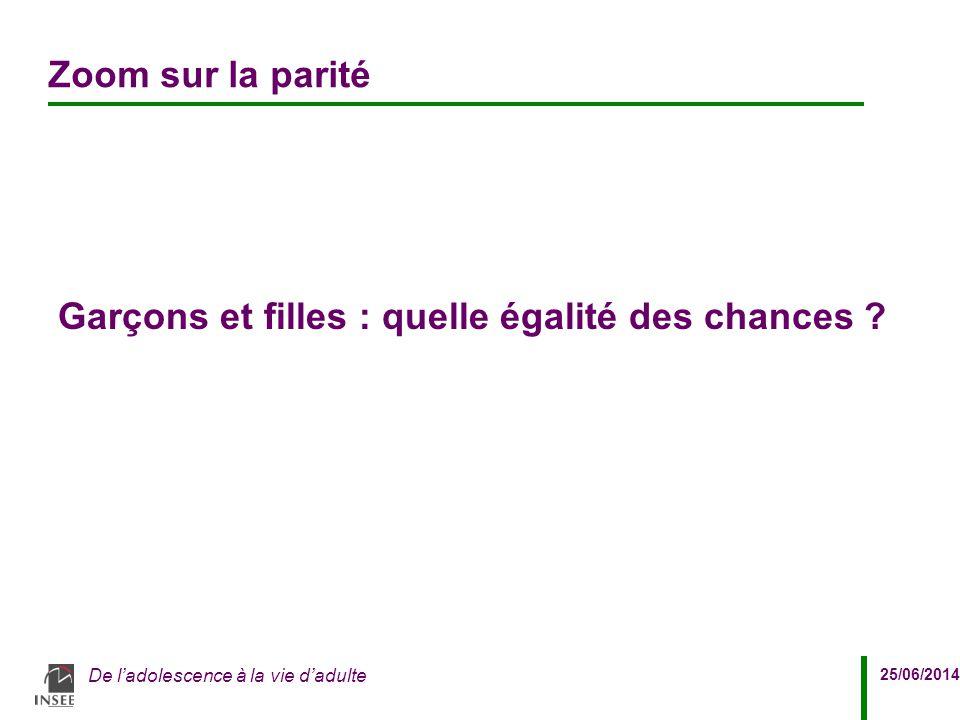 25/06/2014 De l'adolescence à la vie d'adulte Zoom sur la parité Garçons et filles : quelle égalité des chances ?