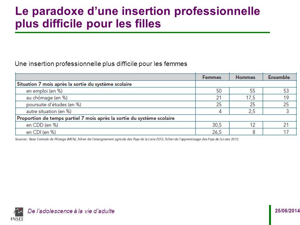 25/06/2014 De l'adolescence à la vie d'adulte Le paradoxe d'une insertion professionnelle plus difficile pour les filles Une insertion professionnelle