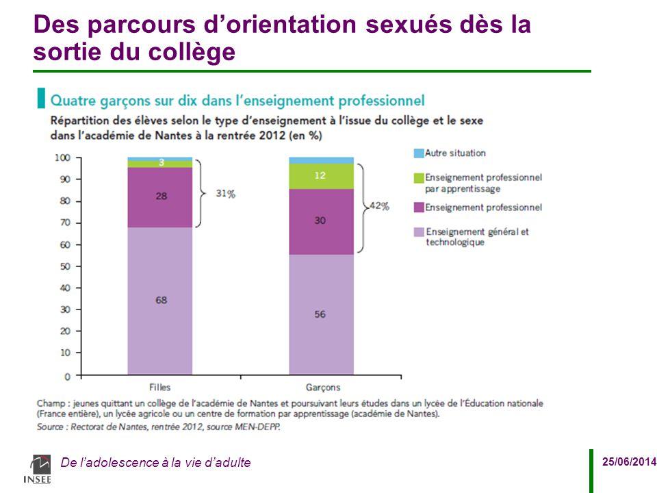 25/06/2014 De l'adolescence à la vie d'adulte Des parcours d'orientation sexués dès la sortie du collège