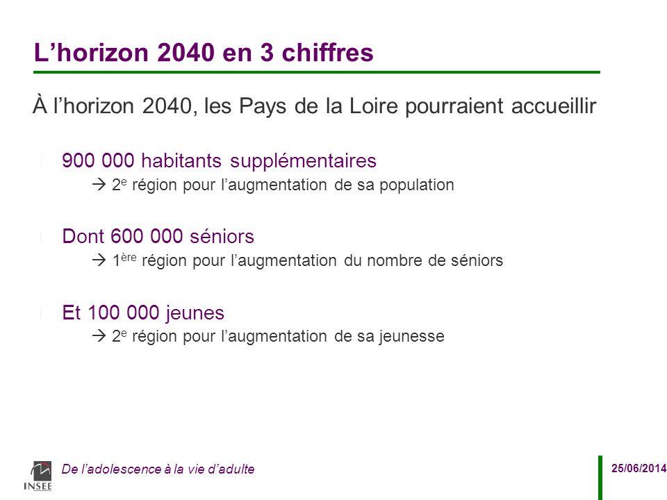 25/06/2014 De l'adolescence à la vie d'adulte L'horizon 2040 en 3 chiffres À l'horizon 2040, les Pays de la Loire pourraient accueillir 900 000 habita