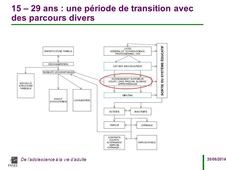 25/06/2014 De l'adolescence à la vie d'adulte 15 – 29 ans : une période de transition avec des parcours divers