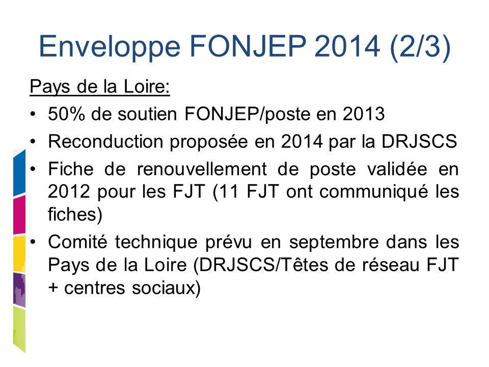 Enveloppe FONJEP 2014 (2/3) Pays de la Loire: 50% de soutien FONJEP/poste en 2013 Reconduction proposée en 2014 par la DRJSCS Fiche de renouvellement