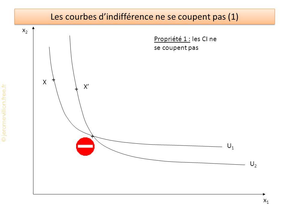 © jeromevillion.free.fr Les courbes d'indifférence ne se coupent pas (1) x2x2 x1x1 U1U1 U2U2 Propriété 1 : les CI ne se coupent pas + + + X X' X''