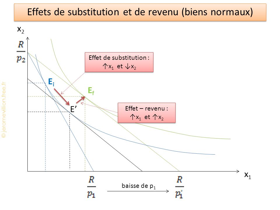 © jeromevillion.free.fr EfEf baisse de p 1 E' EiEi Effets de substitution et de revenu (biens normaux) x2x2 x1x1 Effet de substitution : ↑x 1 et ↓x 2 Effet – revenu : ↑x 1 et ↑x 2