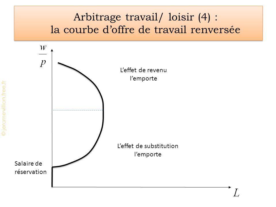 © jeromevillion.free.fr Arbitrage travail/ loisir (4) : la courbe d'offre de travail renversée Salaire de réservation L'effet de substitution l'emporte L'effet de revenu l'emporte