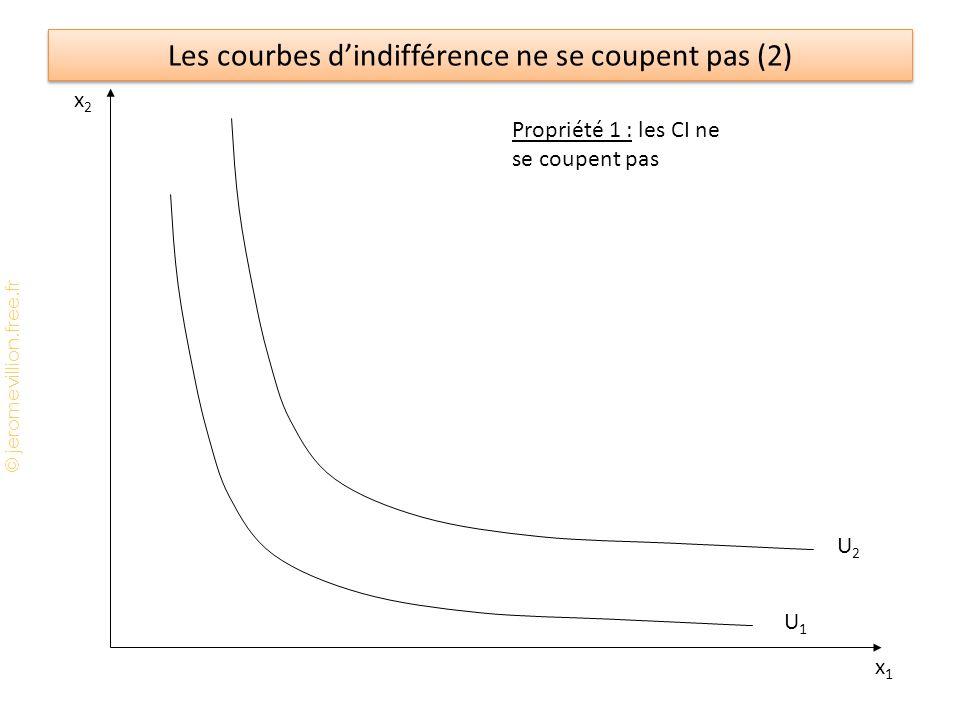 © jeromevillion.free.fr Le dilemme du prisonnier et le financement des biens publics Citoyen 2 Contribution Non contribution Citoyen 1 Contribution(1, 1)(-1, 3) Non contribution (3, -1)(0, 0) Remarque : le comportement de free rider n'est pas systématique.
