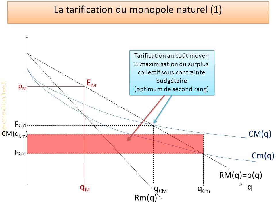 © jeromevillion.free.fr La tarification du monopole naturel (1) q Cm(q) CM(q) Rm(q) RM(q)=p(q) pMpM qMqM EMEM q CM p CM q Cm p Cm CM(q Cm ) Perte du producteur avec tarification au coût marginal Tarification au coût moyen  maximisation du surplus collectif sous contrainte budgétaire (optimum de second rang) Tarification au coût moyen  maximisation du surplus collectif sous contrainte budgétaire (optimum de second rang)