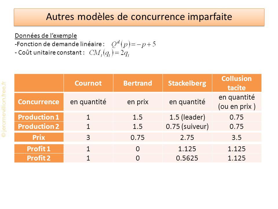 © jeromevillion.free.fr Autres modèles de concurrence imparfaite CournotBertrandStackelberg Collusion tacite Concurrenceen quantitéen prixen quantité en quantité (ou en prix ) Données de l'exemple -Fonction de demande linéaire : - Coût unitaire constant : Production 111.51.5 (leader)0.75 Production 211.50.75 (suiveur)0.75 Prix30.752.753.5 Profit 1101.125 Profit 2100.56251.125