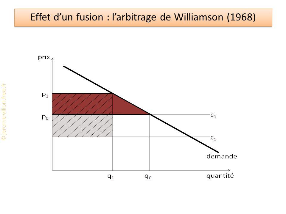© jeromevillion.free.fr Effet d'un fusion : l'arbitrage de Williamson (1968)