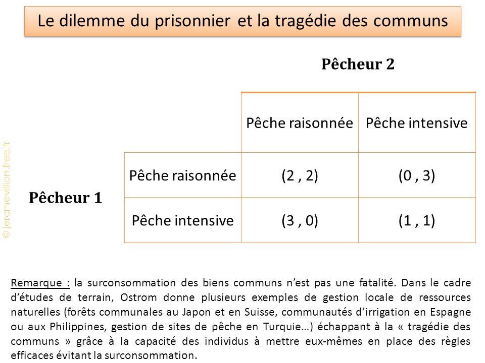 © jeromevillion.free.fr Le dilemme du prisonnier et la tragédie des communs Pêcheur 2 Pêche raisonnéePêche intensive Pêcheur 1 Pêche raisonnée(2, 2)(0, 3) Pêche intensive(3, 0)(1, 1) Remarque : la surconsommation des biens communs n'est pas une fatalité.