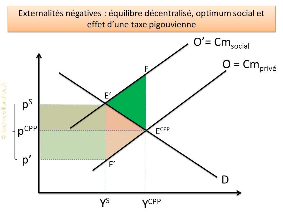 © jeromevillion.free.fr Externalités négatives : équilibre décentralisé, optimum social et effet d'une taxe pigouvienne pSpS YSYS E' F O'= Cm social D p CPP Y CPP E CPP O = Cm privé p' F'