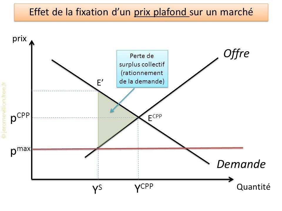 © jeromevillion.free.fr Effet de la fixation d'un prix plafond sur un marché p CPP Y CPP YSYS E' E CPP Offre Demande prix Quantité p max Perte de surplus collectif (rationnement de la demande)