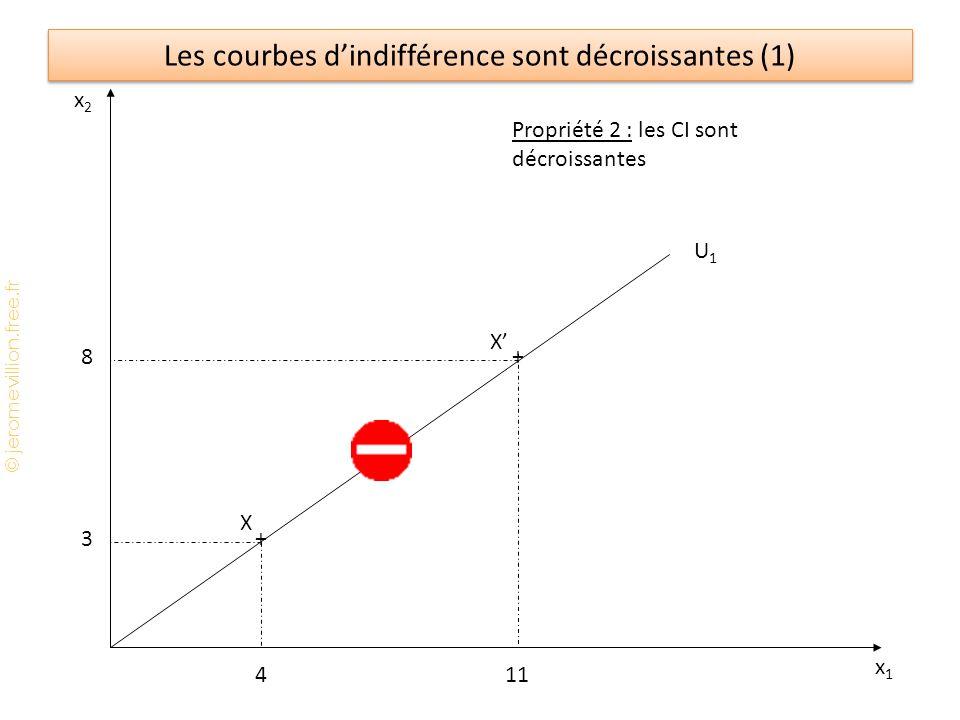 © jeromevillion.free.fr Le modèle IS - LM La décroissance de lS : ↑i ⇒ ↓I ⇒ ↓Y (effet multiplicateur) ⇒ ↓S La croissance de LM : ↑Y ⇒ ↑L 1 ⇒ excès de demande de monnaie ⇒ hausse du 'prix' de la monnaie (↑i) ⇒ ↓L 2 Equilibre sur le marché des B&S : I(i) = S(Y) Equilibre sur le marché de la monnaie : M/P = L 1 (Y) + L 2 (i) (avec P fixe)