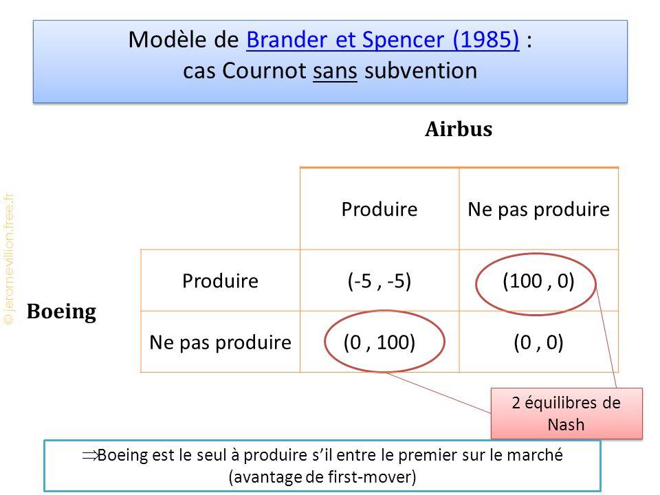 © jeromevillion.free.fr Modèle de Brander et Spencer (1985) : cas Cournot sans subventionBrander et Spencer (1985) Modèle de Brander et Spencer (1985) : cas Cournot sans subventionBrander et Spencer (1985) 2 équilibres de Nash  Boeing est le seul à produire s'il entre le premier sur le marché (avantage de first-mover) Airbus ProduireNe pas produire Boeing Produire(-5, -5)(100, 0) Ne pas produire(0, 100)(0, 0)