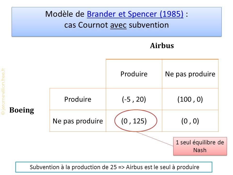 © jeromevillion.free.fr Modèle de Brander et Spencer (1985) : cas Cournot avec subventionBrander et Spencer (1985) Modèle de Brander et Spencer (1985) : cas Cournot avec subventionBrander et Spencer (1985) 1 seul équilibre de Nash Subvention à la production de 25 => Airbus est le seul à produire Airbus ProduireNe pas produire Boeing Produire(-5, 20)(100, 0) Ne pas produire(0, 125)(0, 0)