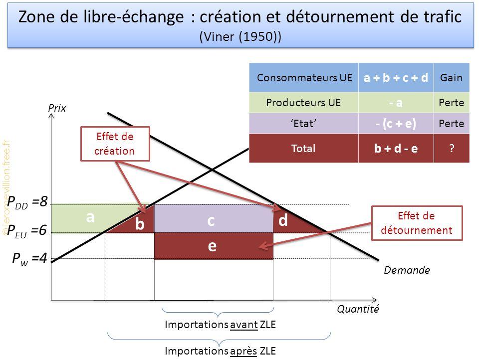 © jeromevillion.free.fr d b a c Zone de libre-échange : création et détournement de trafic (Viner (1950)) Prix Quantité Offre Demande P DD =8 P EU =6 Importations après ZLE Importations avant ZLE Consommateurs UE a + b + c + d Gain Producteurs UE - a Perte 'Etat' - (c + e) Perte Total b + d - e .