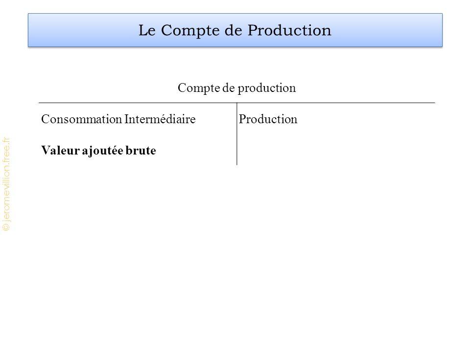 © jeromevillion.free.fr Compte de production Consommation IntermédiaireProduction Valeur ajoutée brute Le Compte de Production