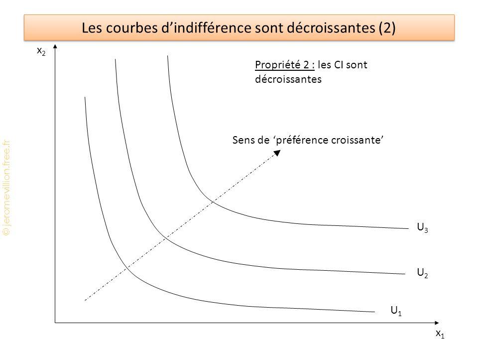 © jeromevillion.free.fr Les courbes d'indifférence sont décroissantes (2) x2x2 x1x1 U1U1 Propriété 2 : les CI sont décroissantes U3U3 U2U2 Sens de 'préférence croissante'