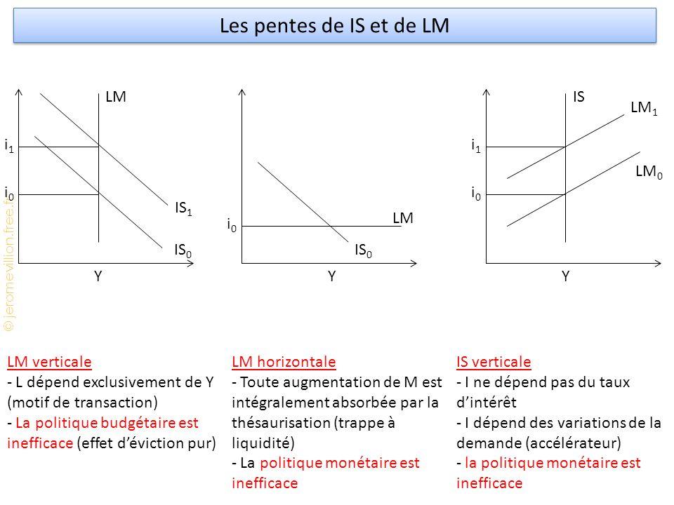 © jeromevillion.free.fr Les pentes de IS et de LM LM verticale - L dépend exclusivement de Y (motif de transaction) - La politique budgétaire est inefficace (effet d'éviction pur) LM horizontale - Toute augmentation de M est intégralement absorbée par la thésaurisation (trappe à liquidité) - La politique monétaire est inefficace IS verticale - I ne dépend pas du taux d'intérêt - I dépend des variations de la demande (accélérateur) - la politique monétaire est inefficace i1i1 i0i0 Y LM IS 1 IS 0 i0i0 Y LM IS 0 i1i1 i0i0 Y IS LM 1 LM 0