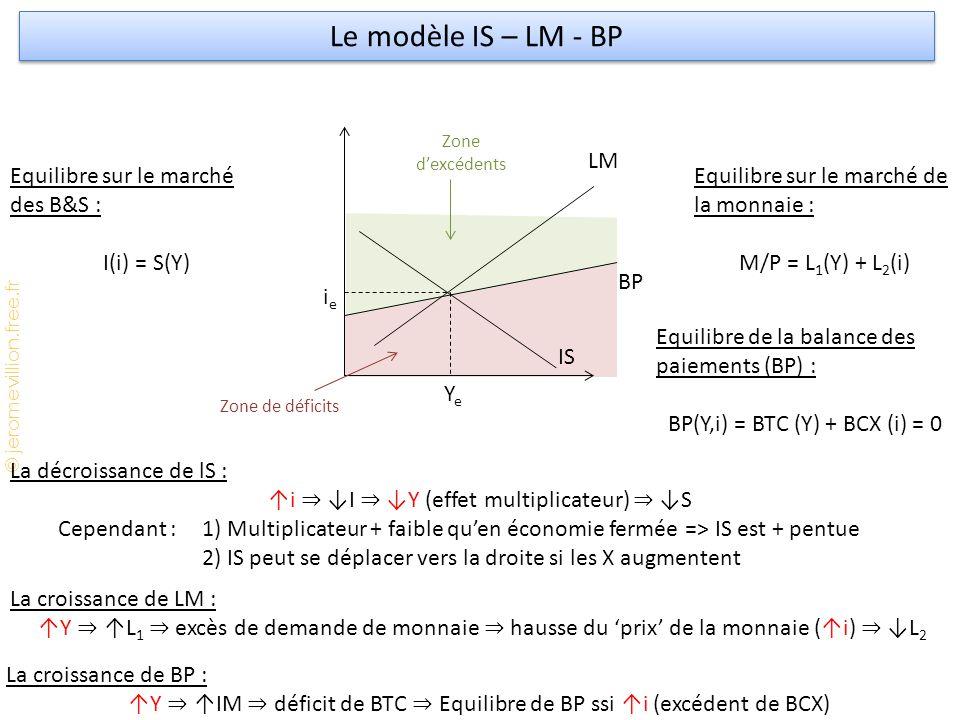 © jeromevillion.free.fr Le modèle IS – LM - BP La décroissance de lS : ↑i ⇒ ↓I ⇒ ↓Y (effet multiplicateur) ⇒ ↓S Cependant : 1) Multiplicateur + faible qu'en économie fermée => IS est + pentue 2) IS peut se déplacer vers la droite si les X augmentent La croissance de LM : ↑Y ⇒ ↑L 1 ⇒ excès de demande de monnaie ⇒ hausse du 'prix' de la monnaie (↑i) ⇒ ↓L 2 Equilibre sur le marché des B&S : I(i) = S(Y) Equilibre sur le marché de la monnaie : M/P = L 1 (Y) + L 2 (i) ieie YeYe LM IS BP Equilibre de la balance des paiements (BP) : BP(Y,i) = BTC (Y) + BCX (i) = 0 La croissance de BP : ↑Y ⇒ ↑IM ⇒ déficit de BTC ⇒ Equilibre de BP ssi ↑i (excédent de BCX) Zone d'excédents Zone de déficits