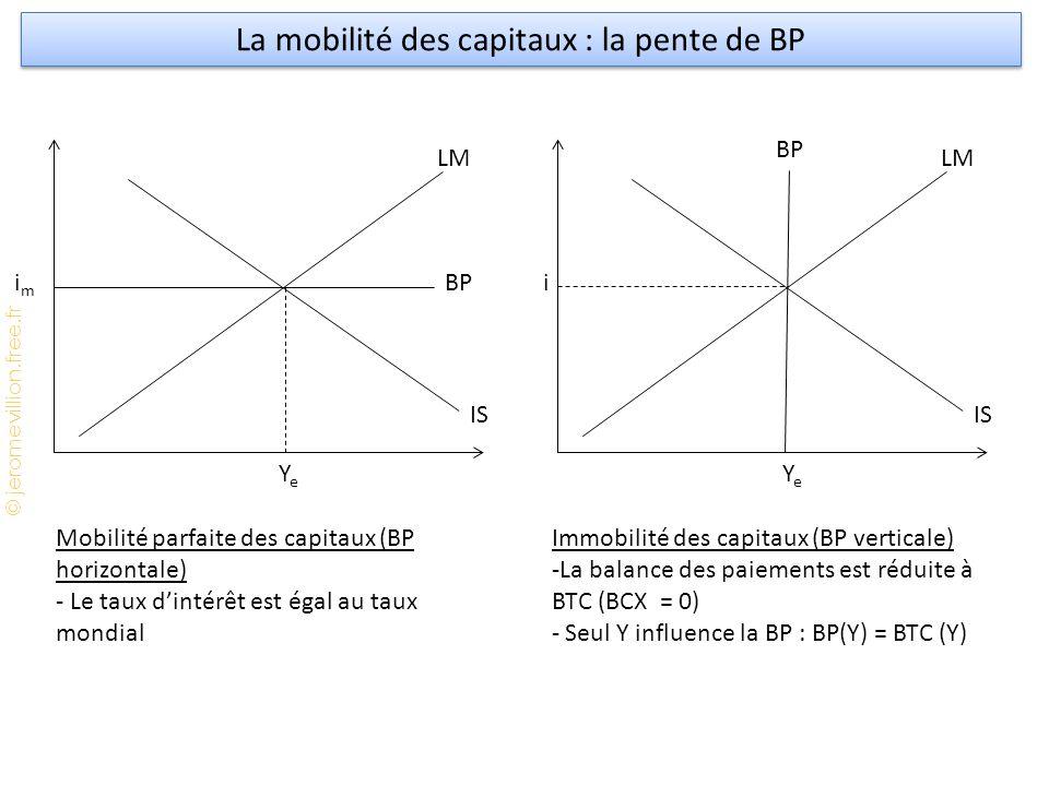 © jeromevillion.free.fr imim YeYe LM IS BP La mobilité des capitaux : la pente de BP i YeYe LM IS BP Mobilité parfaite des capitaux (BP horizontale) - Le taux d'intérêt est égal au taux mondial Immobilité des capitaux (BP verticale) -La balance des paiements est réduite à BTC (BCX = 0) - Seul Y influence la BP : BP(Y) = BTC (Y)