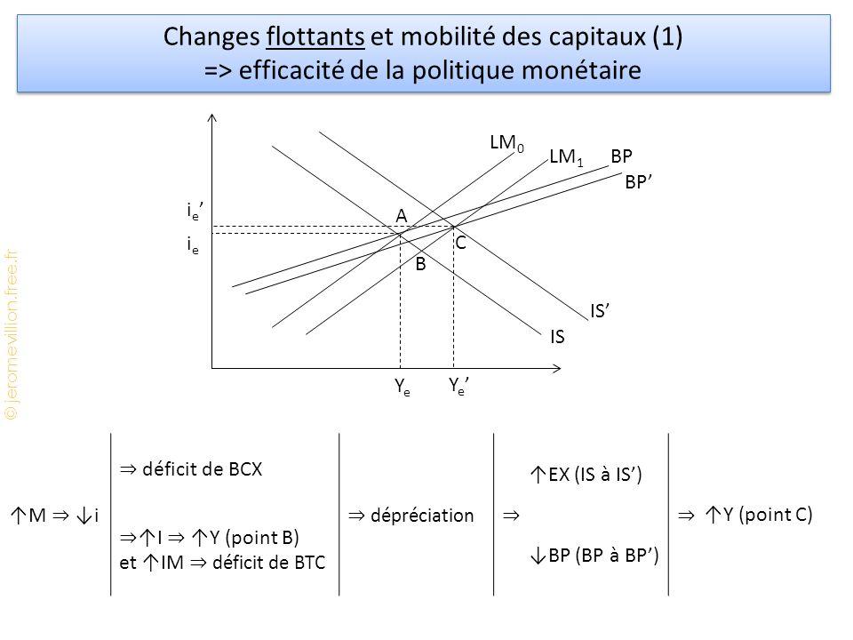 © jeromevillion.free.fr Changes flottants et mobilité des capitaux (1) => efficacité de la politique monétaire Changes flottants et mobilité des capitaux (1) => efficacité de la politique monétaire YeYe LM 0 BP IS ieie LM 1 A B C IS' Ye'Ye' ie'ie' BP' ↑M ⇒ ↓i ⇒ déficit de BCX ⇒ dépréciation ⇒ ↑EX (IS à IS') ⇒ ↑Y (point C) ⇒ ↑I ⇒ ↑Y (point B) et ↑IM ⇒ déficit de BTC ↓BP (BP à BP')