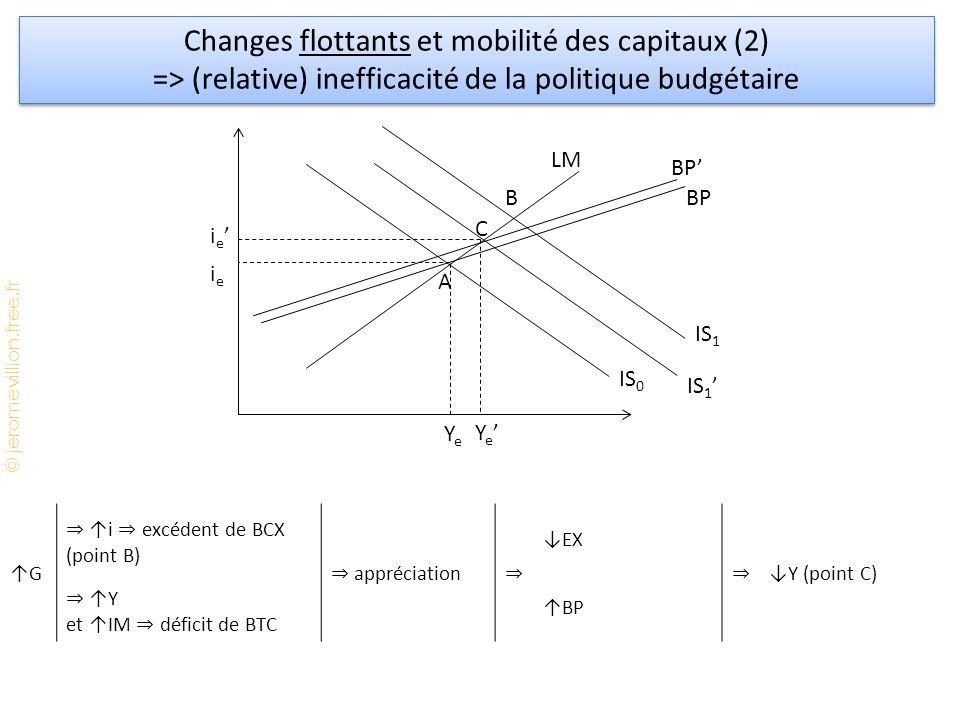 © jeromevillion.free.fr Changes flottants et mobilité des capitaux (2) => (relative) inefficacité de la politique budgétaire Changes flottants et mobilité des capitaux (2) => (relative) inefficacité de la politique budgétaire YeYe LM BP IS 0 ieie ↑G ⇒ ↑i ⇒ excédent de BCX (point B) ⇒ appréciation ⇒ ↓EX ⇒ ↓Y (point C) ↑BP ⇒ ↑Y et ↑IM ⇒ déficit de BTC A B C IS 1 Ye'Ye' ie'ie' BP' IS 1 '