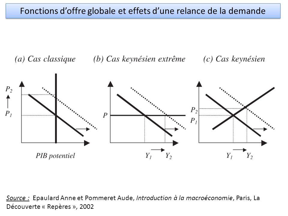 © jeromevillion.free.fr Fonctions d'offre globale et effets d'une relance de la demande Source : Epaulard Anne et Pommeret Aude, Introduction à la macroéconomie, Paris, La Découverte « Repères », 2002