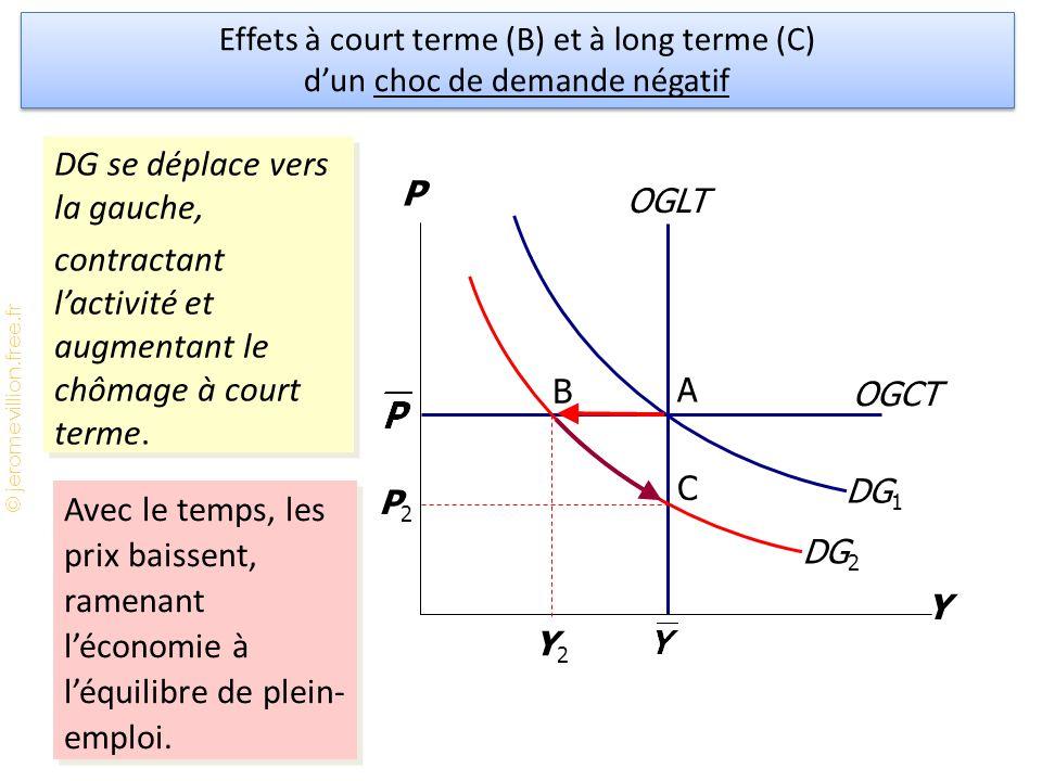 © jeromevillion.free.fr OGCT OGLT DG 2 Y P DG 1 P2P2 Y2Y2 DG se déplace vers la gauche, contractant l'activité et augmentant le chômage à court terme.