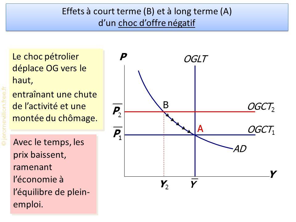 © jeromevillion.free.fr OGCT 1 Y P AD OGLT Y2Y2 Le choc pétrolier déplace OG vers le haut, entraînant une chute de l'activité et une montée du chômage.