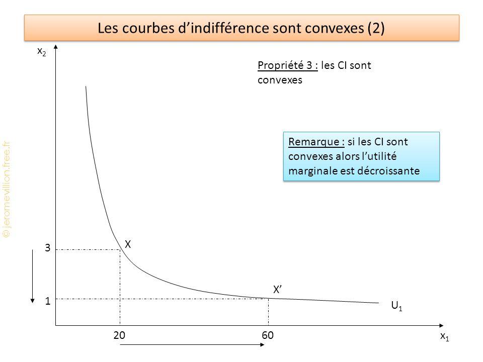 © jeromevillion.free.fr Les courbes d'indifférence sont convexes (2) x2x2 x1x1 U1U1 Propriété 3 : les CI sont convexes 3 1 2060 X X' Remarque : si les CI sont convexes alors l'utilité marginale est décroissante