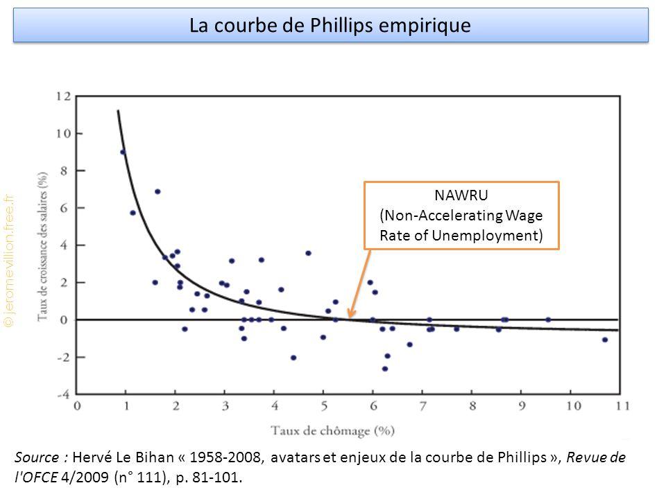 © jeromevillion.free.fr La courbe de Phillips empirique Source : Hervé Le Bihan « 1958-2008, avatars et enjeux de la courbe de Phillips », Revue de l OFCE 4/2009 (n° 111), p.