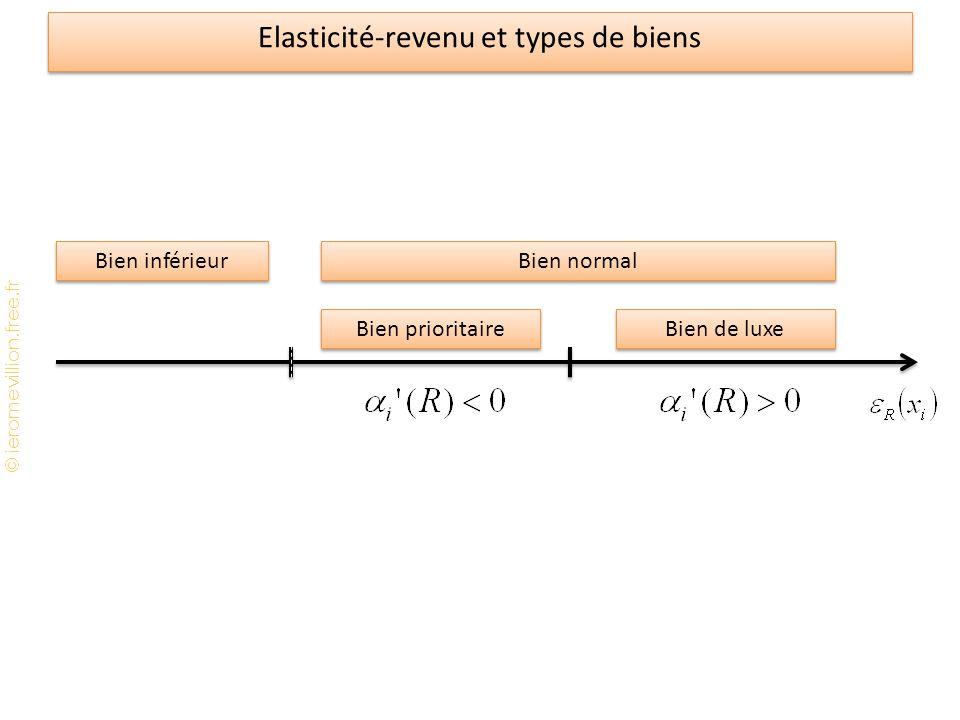 © jeromevillion.free.fr Elasticité-revenu et types de biens 1 Bien inférieur Bien prioritaire Bien de luxe Bien normal 0