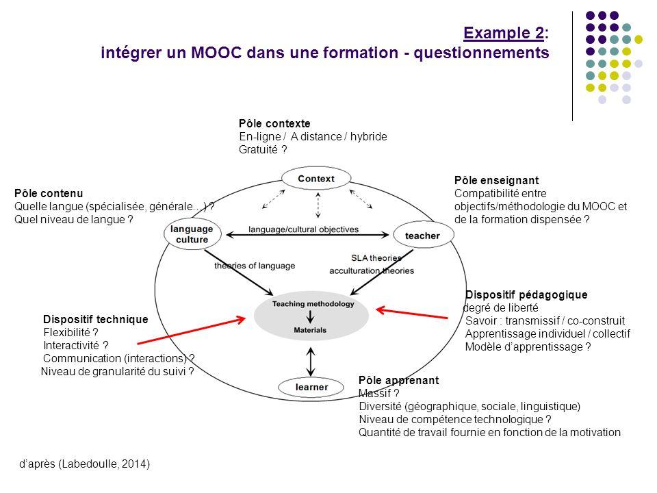 Example 2: intégrer un MOOC dans une formation - questionnements Pôle contexte En-ligne / A distance / hybride Gratuité .
