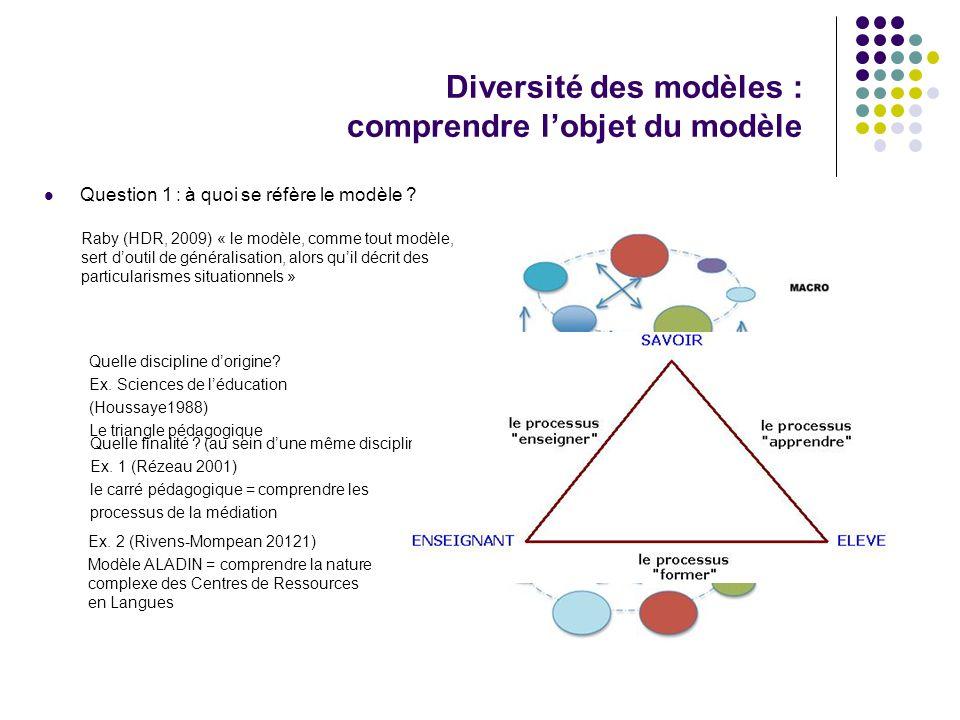 Question 1 : à quoi se réfère le modèle .