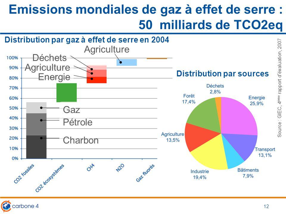Emissions mondiales de gaz à effet de serre : 50 milliards de TCO2eq 12 Charbon Pétrole Gaz Energie Agriculture Déchets Agriculture Distribution par g