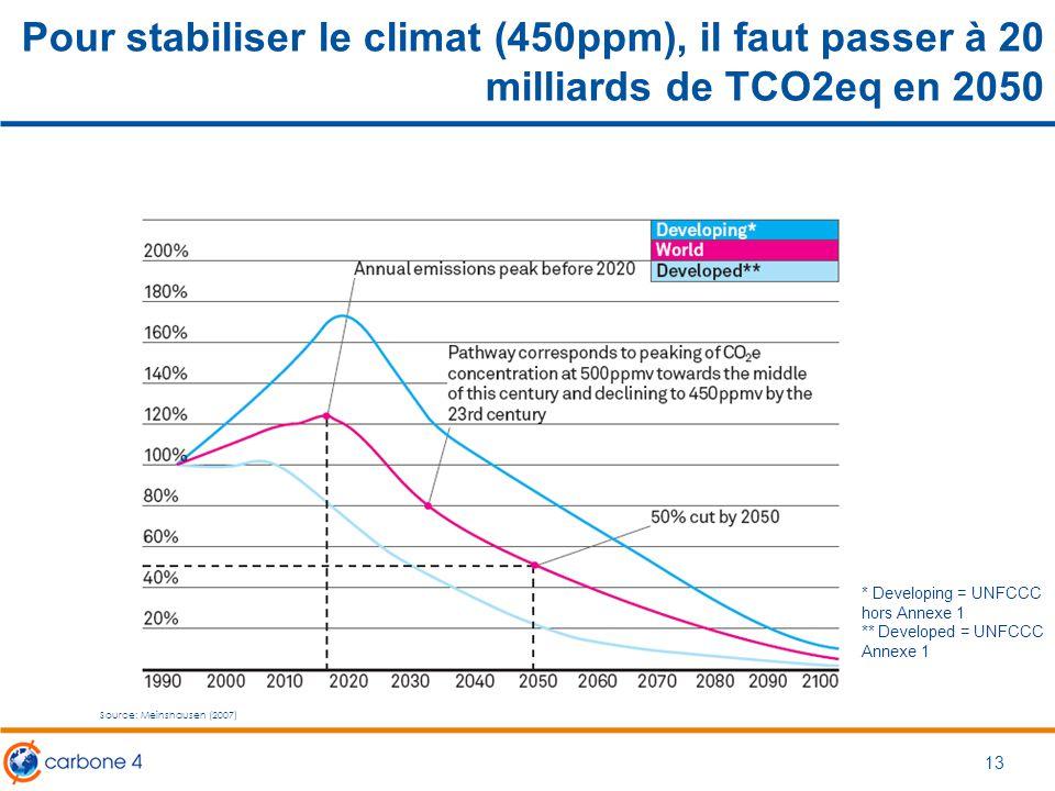 Pour stabiliser le climat (450ppm), il faut passer à 20 milliards de TCO2eq en 2050 13 Source: Meinshausen (2007) * Developing = UNFCCC hors Annexe 1
